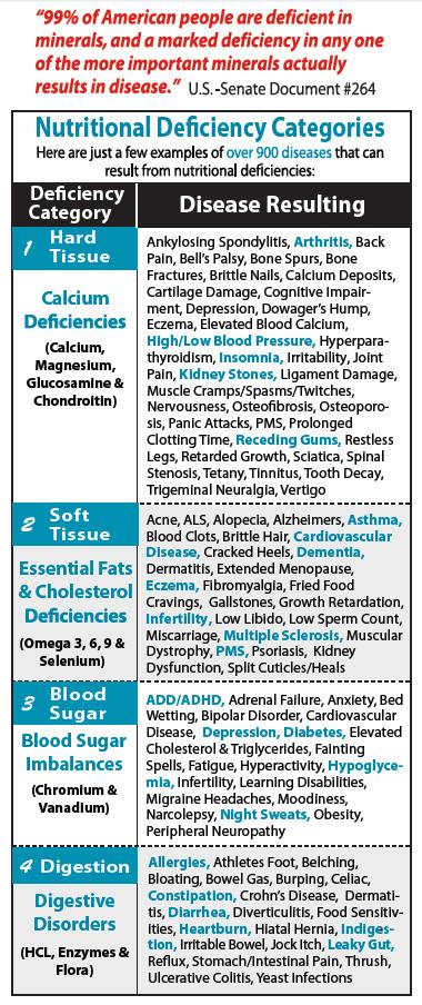 chart of Nutitional deficiencies categories